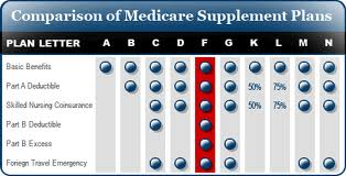 Medicare Supplement Plan N or Plan F – What are the differences?