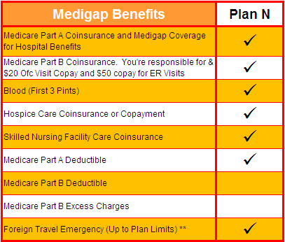 Does Medicare Part A Cover Emergency Room Visits