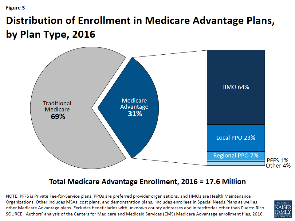 Medicare advantage penetration