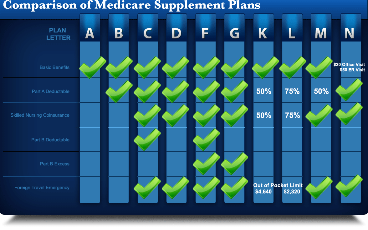 Special Enrollment Periods for Medicare Supplement Plans