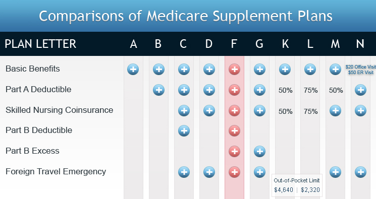 What is a Medicare SELECT Supplement policy?