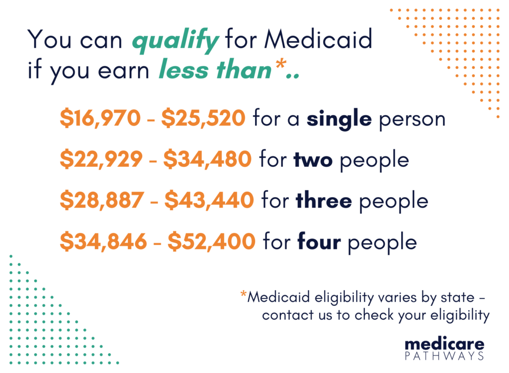 2021 Medicare Income Limits for Extra Help